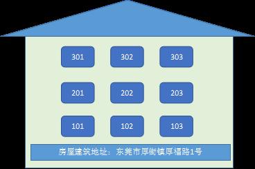东莞注册公司营业执照标准地址备案流程(图四)