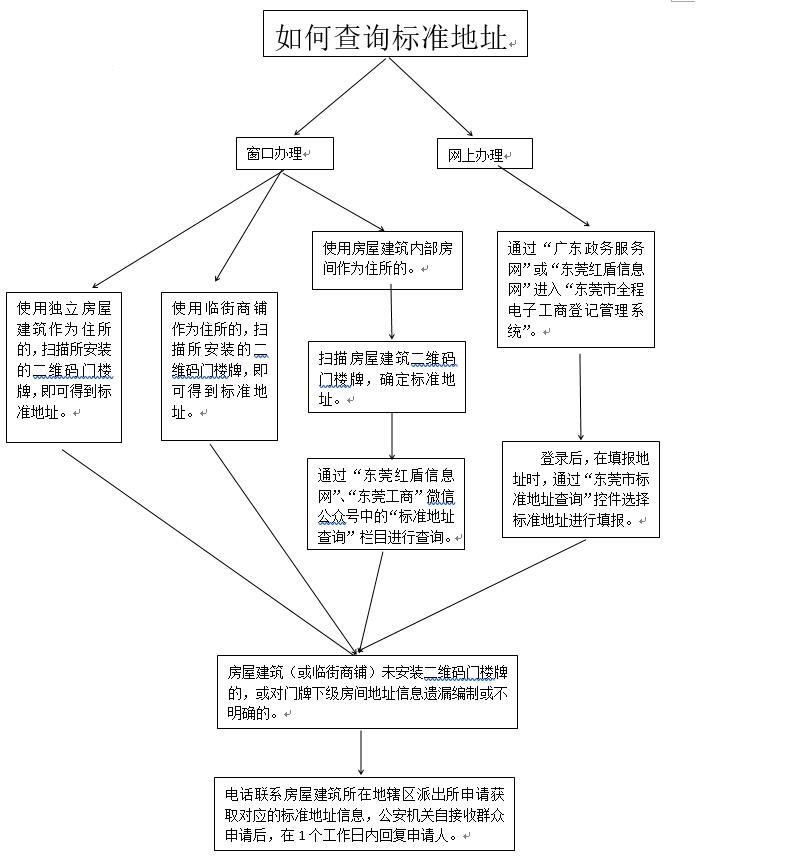 东莞注册公司营业执照标准地址备案流程(图八)